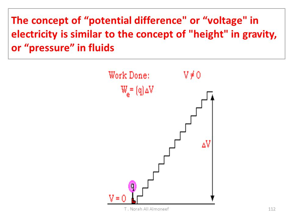 The concept of potential difference or voltage in electricity is similar to the concept of height in gravity, or pressure in fluids