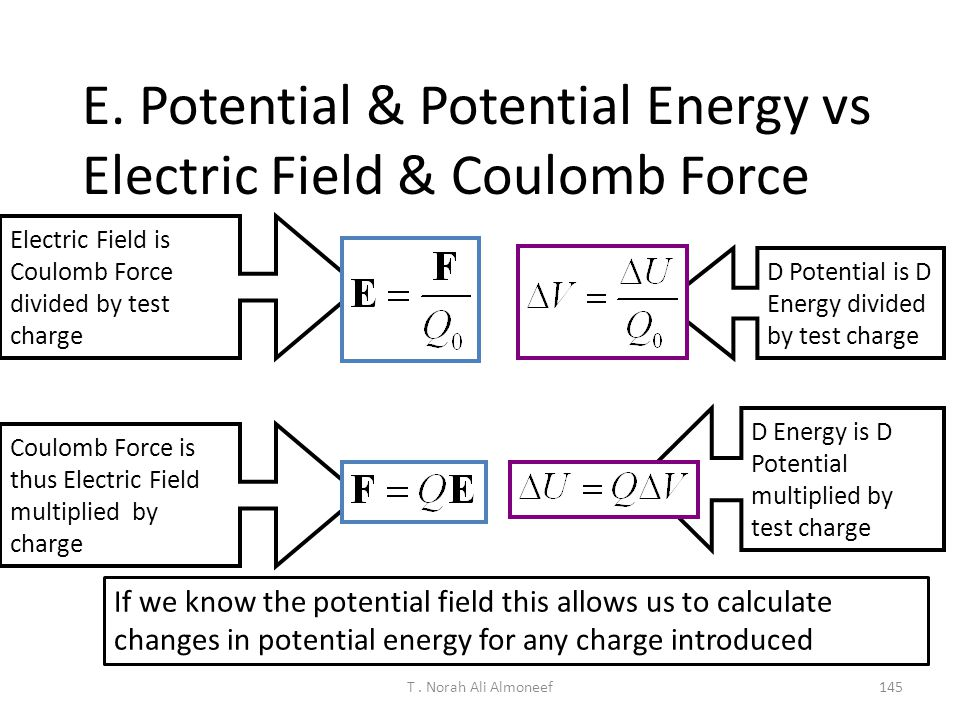 E. Potential & Potential Energy vs Electric Field & Coulomb Force