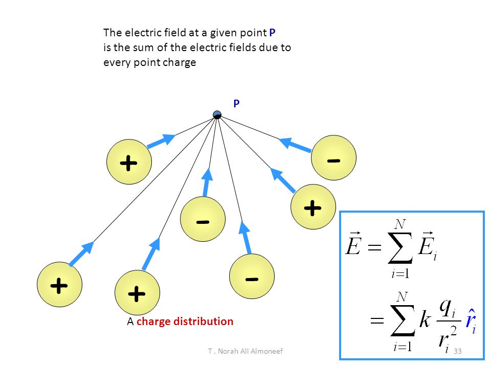 - + + - - + + The electric field at a given point P