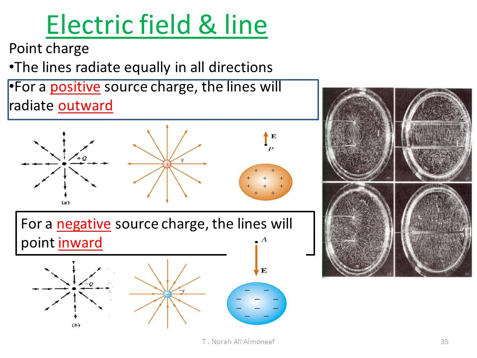 Electric field & line Point charge