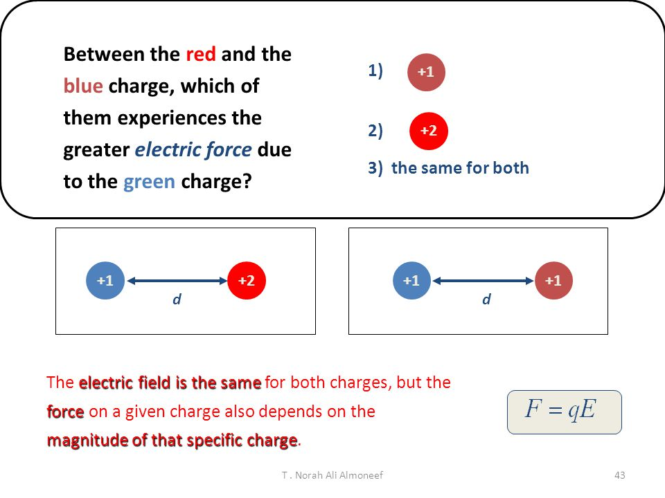 Between the red and the blue charge, which of them experiences the greater electric force due to the green charge