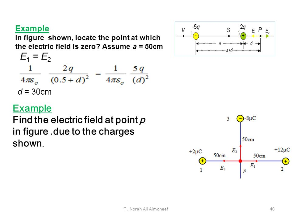 Example In figure shown, locate the point at which the electric field is zero Assume a = 50cm. E1 = E2.