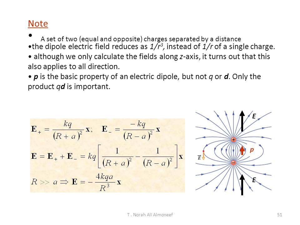 Note the dipole electric field reduces as 1/r3, instead of 1/r of a single charge.