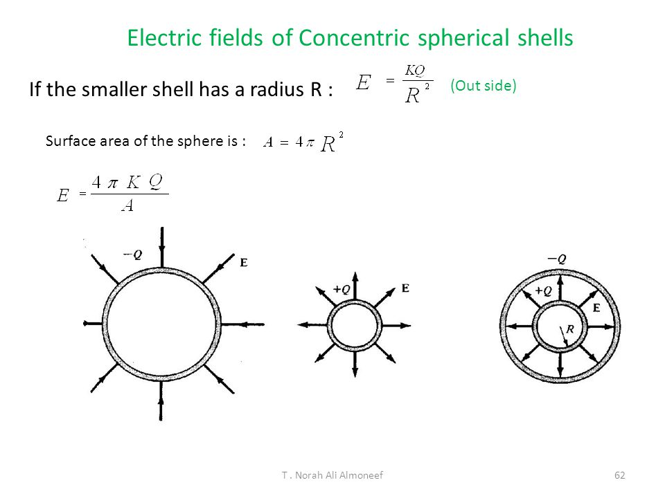 Electric fields of Concentric spherical shells