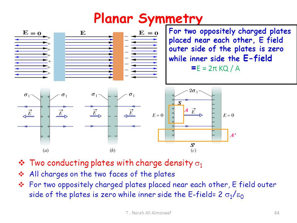 Planar Symmetry Two conducting plates with charge density 1