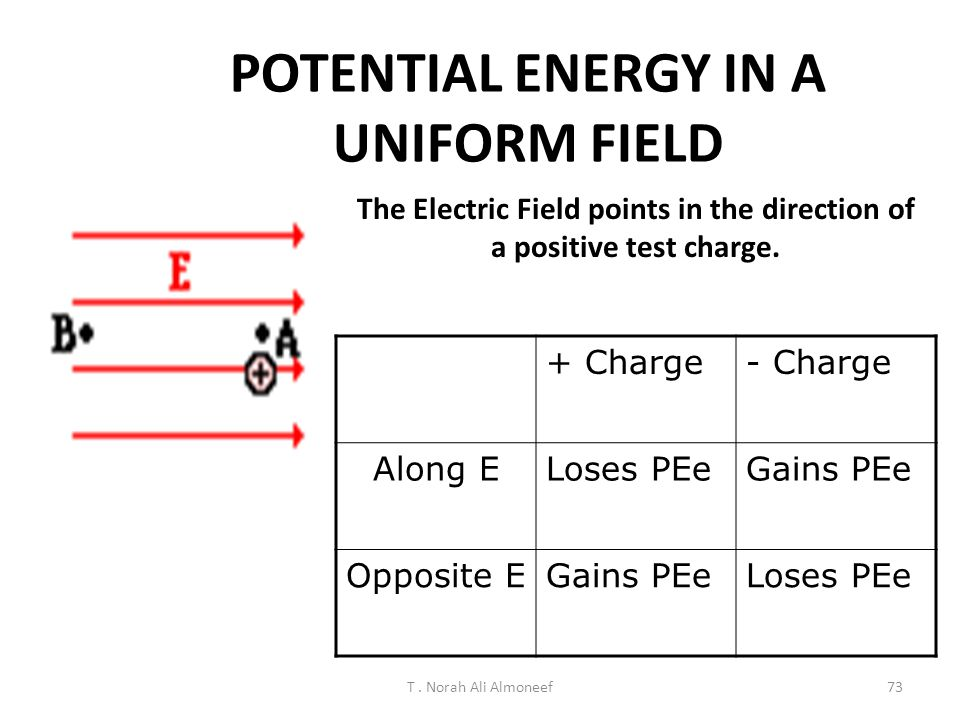 POTENTIAL ENERGY IN A UNIFORM FIELD
