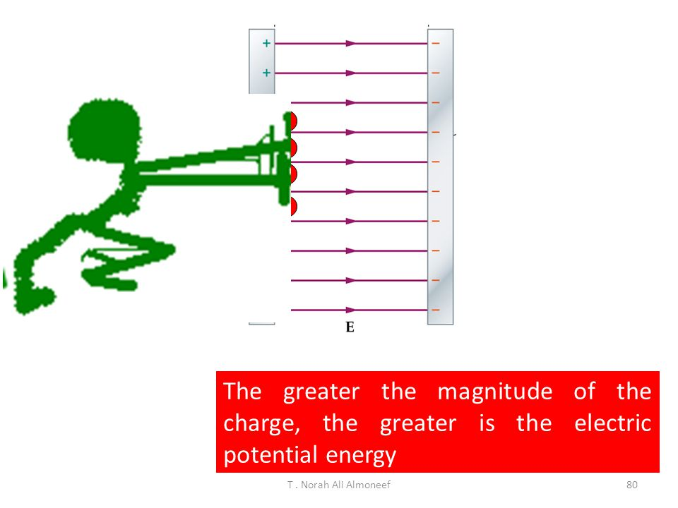 e- e- e- e- The greater the magnitude of the charge, the greater is the electric potential energy.
