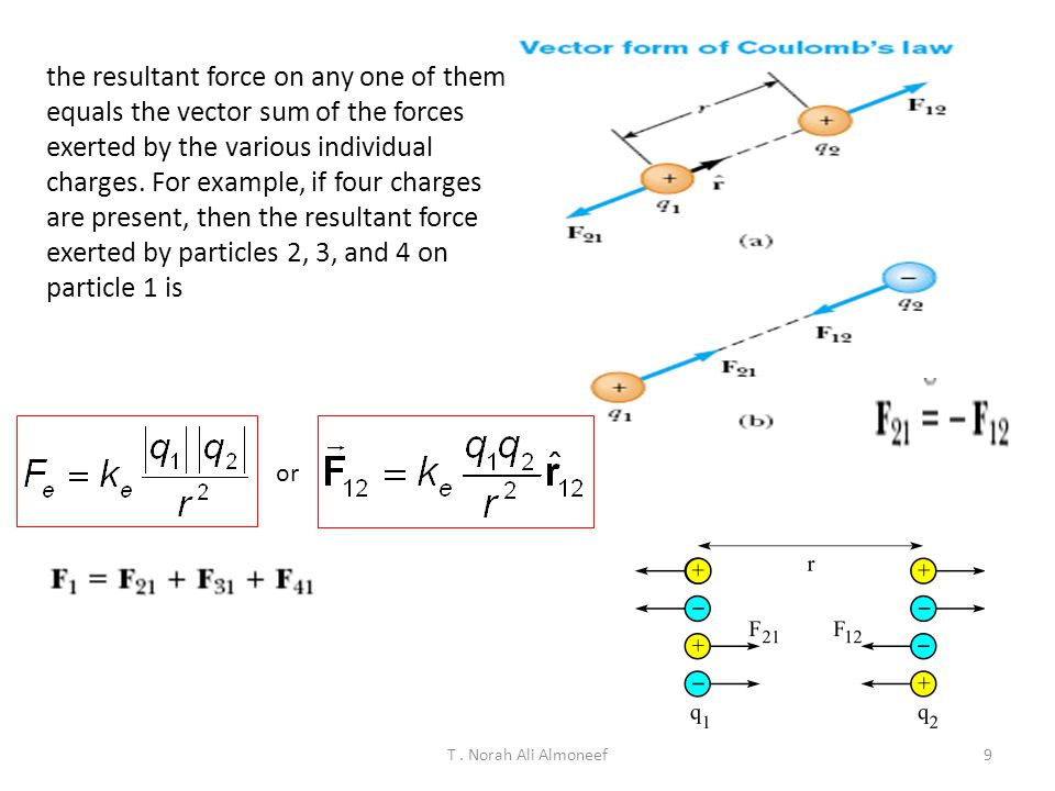 the resultant force on any one of them equals the vector sum of the forces exerted by the various individual charges. For example, if four charges