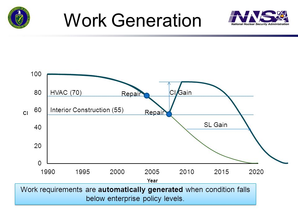 Work Generation 1990. 1995. 2000. 2005. 2010. 2020. 2015. Year. 60. 20. 80. 40. 100. CI.