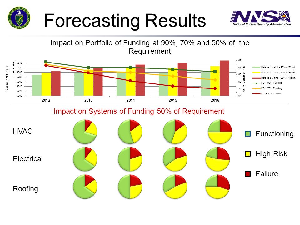 Impact on Systems of Funding 50% of Requirement