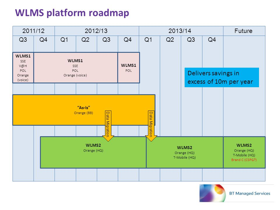 WLMS platform roadmap Delivers savings in excess of 10m per year Q4 Q3