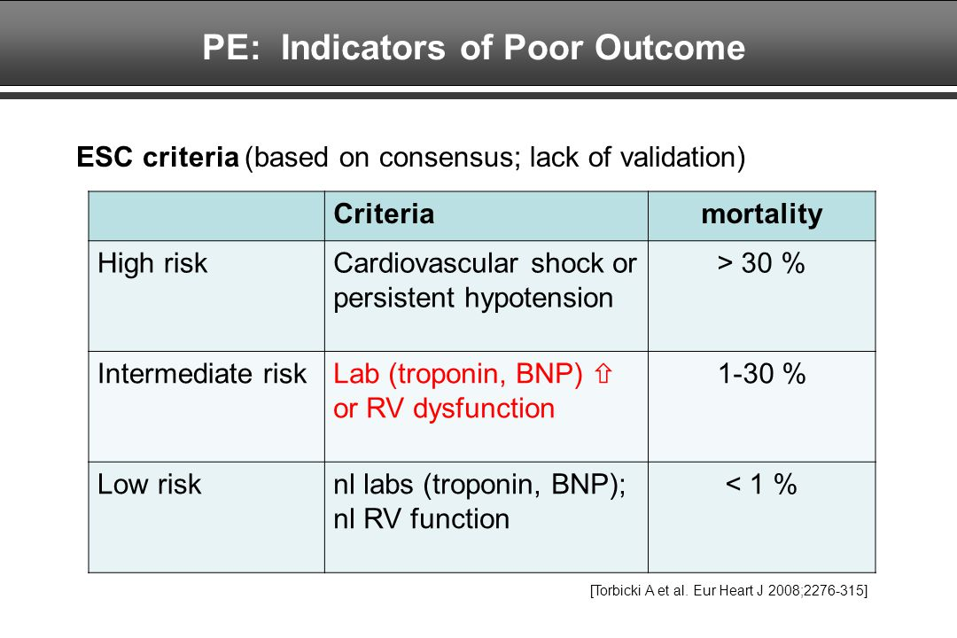 PE: Indicators of Poor Outcome