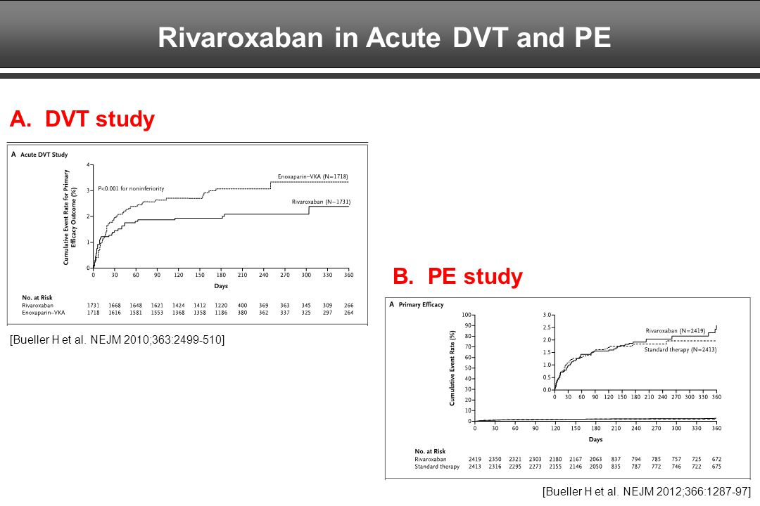 Rivaroxaban in Acute DVT and PE
