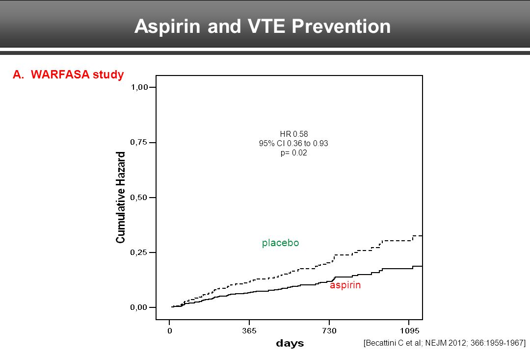 Aspirin and VTE Prevention
