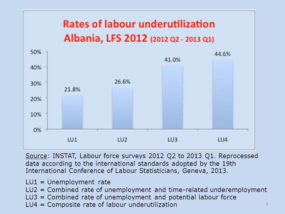 Source: INSTAT, Labour force surveys 2012 Q2 to 2013 Q1