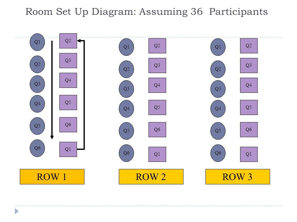 Room Set Up Diagram: Assuming 36 Participants