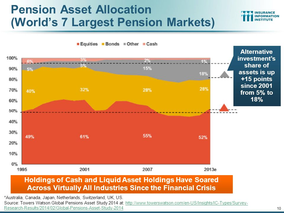 Pension Asset Allocation (World's 7 Largest Pension Markets)