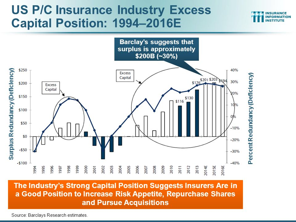 US P/C Insurance Industry Excess Capital Position: 1994–2016E