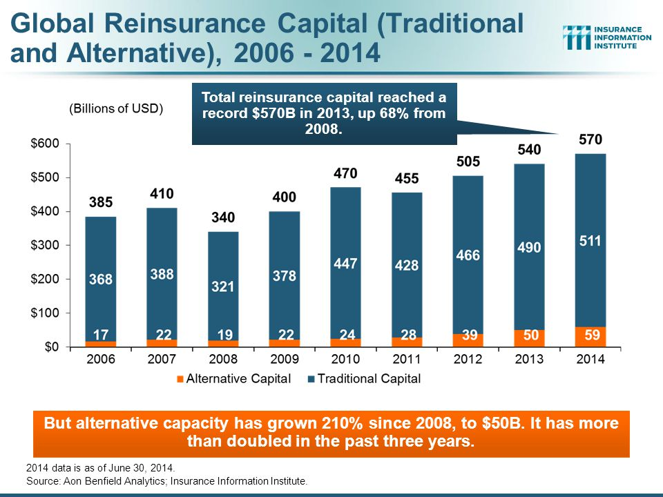 Global Reinsurance Capital (Traditional and Alternative), 2006 - 2014