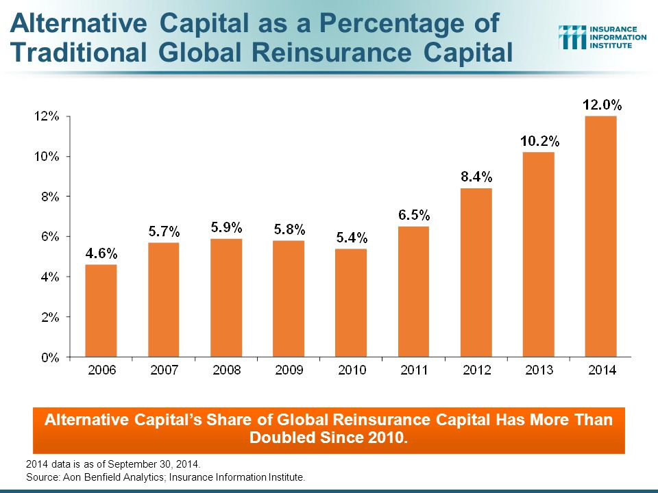 Alternative Capital as a Percentage of Traditional Global Reinsurance Capital