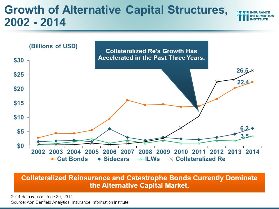 Growth of Alternative Capital Structures, 2002 - 2014