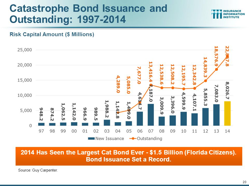 Catastrophe Bond Issuance and Outstanding: 1997-2014