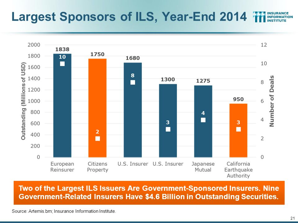 Largest Sponsors of ILS, Year-End 2014