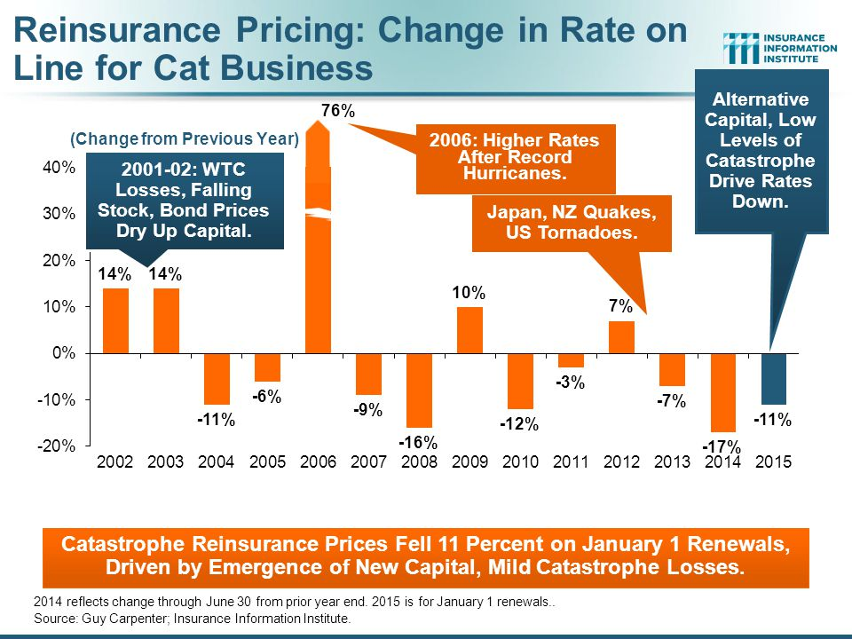 Reinsurance Pricing: Change in Rate on Line for Cat Business