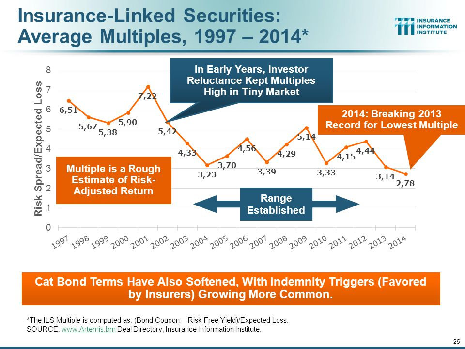 Insurance-Linked Securities: Average Multiples, 1997 – 2014*