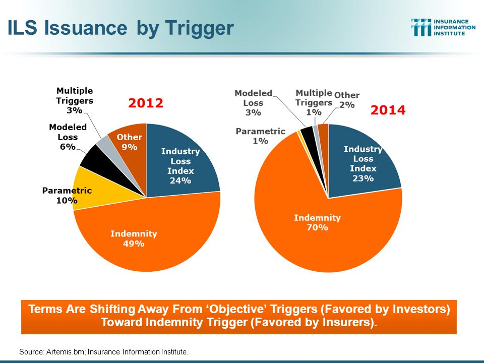 ILS Issuance by Trigger
