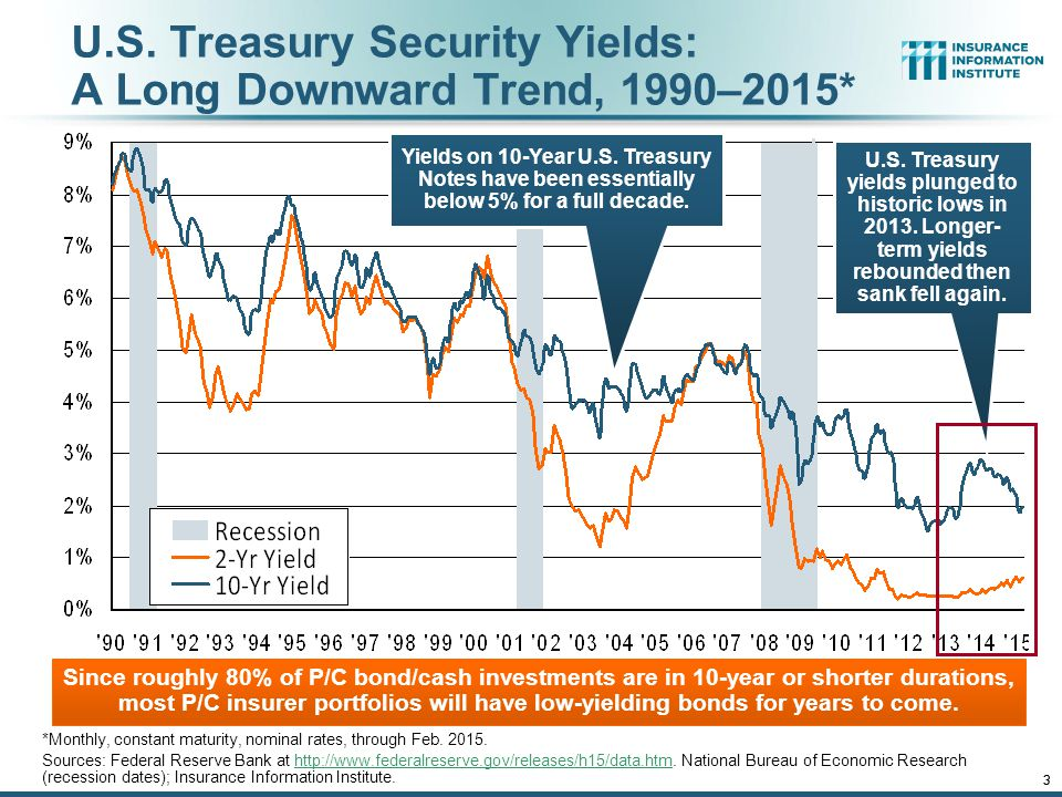 U.S. Treasury Security Yields: A Long Downward Trend, 1990–2015*