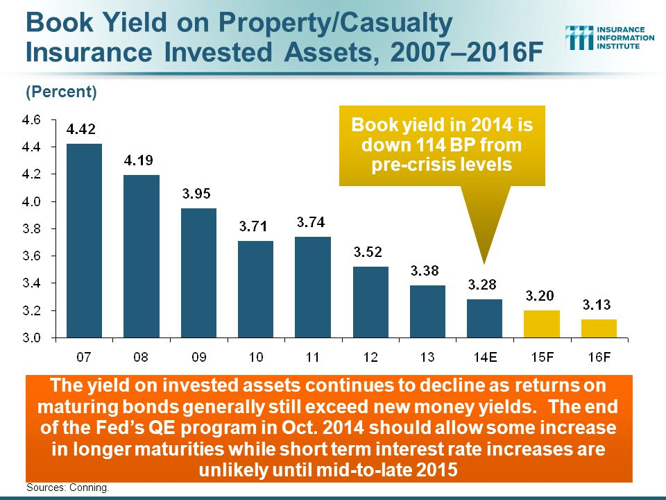Book Yield on Property/Casualty Insurance Invested Assets, 2007–2016F