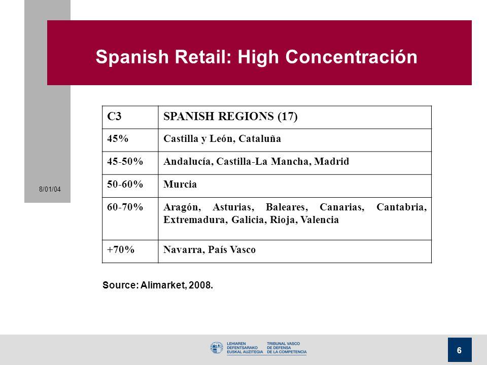 Spanish Retail: High Concentración