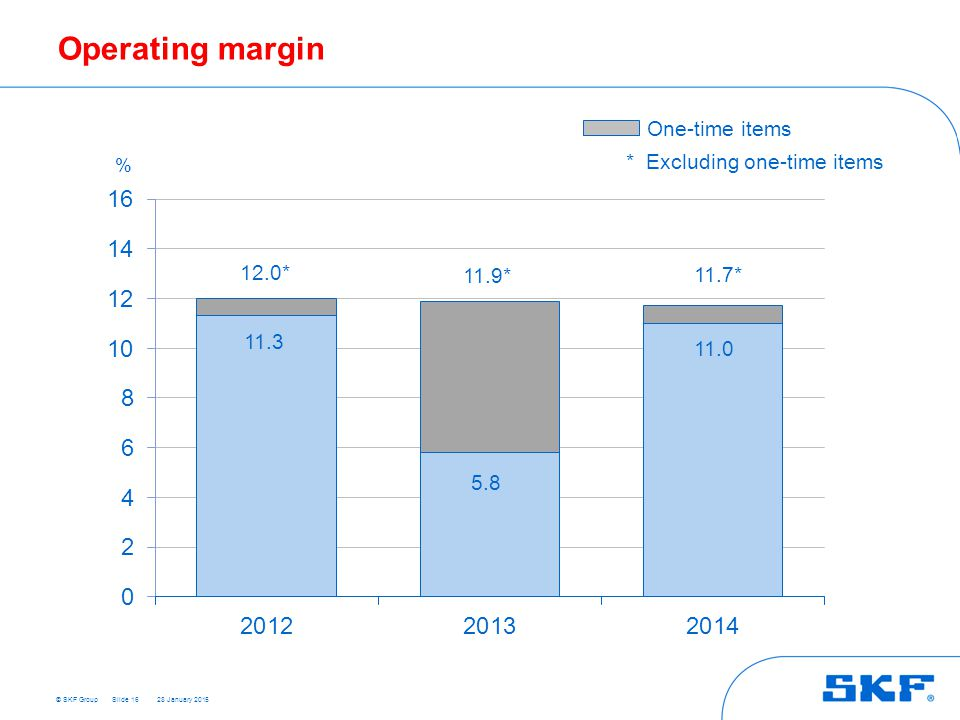 Operating margin One-time items * Excluding one-time items 12.0* 11.9*