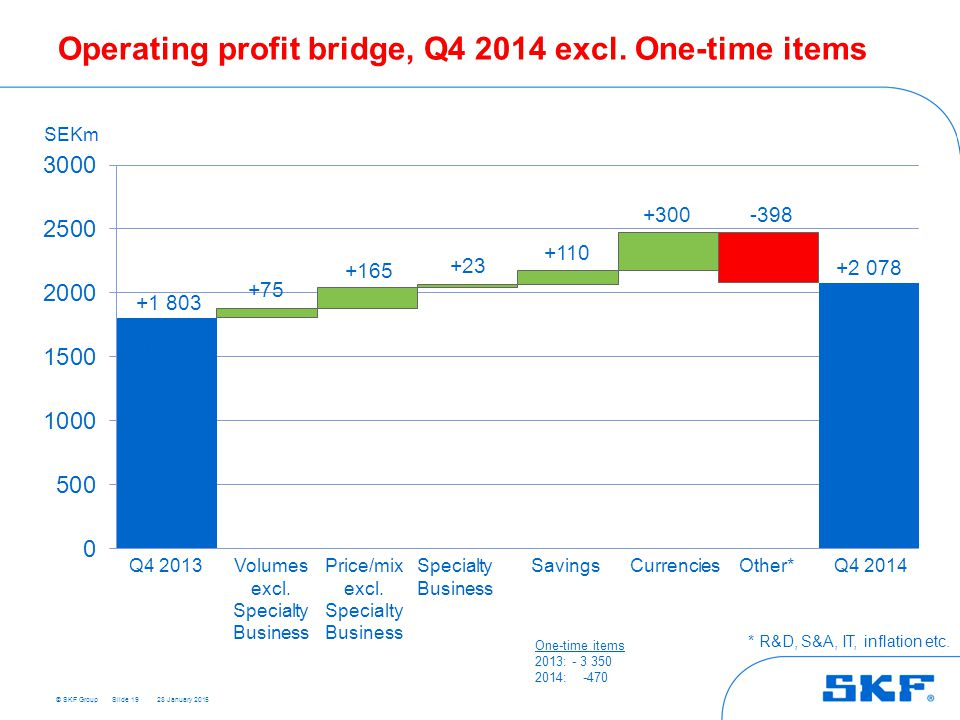 Operating profit bridge, Q4 2014 excl. One-time items