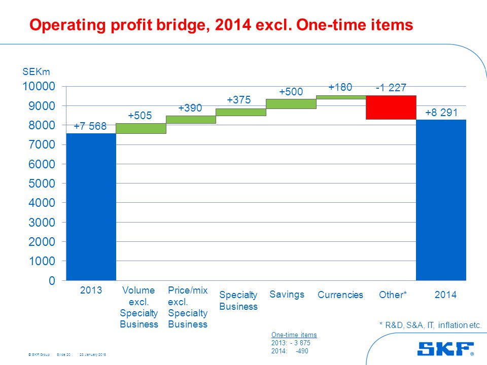 Operating profit bridge, 2014 excl. One-time items