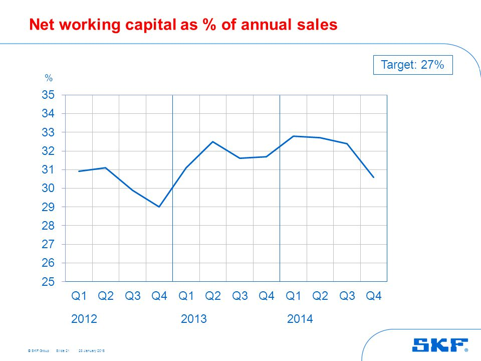 Net working capital as % of annual sales