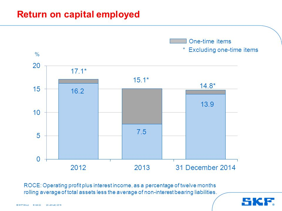 how to improve return on capital employed