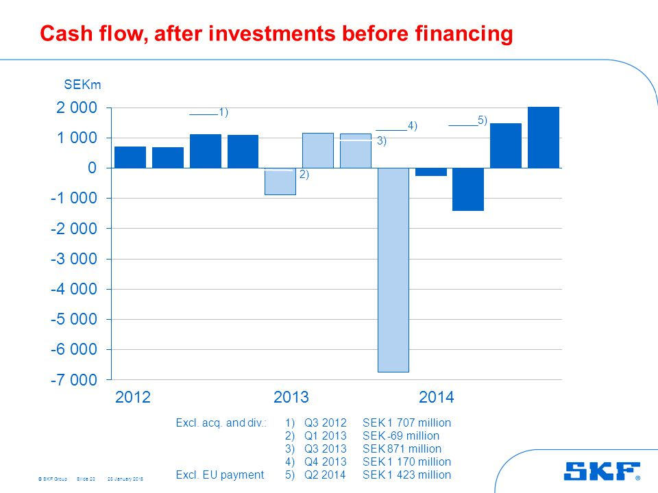 Cash flow, after investments before financing