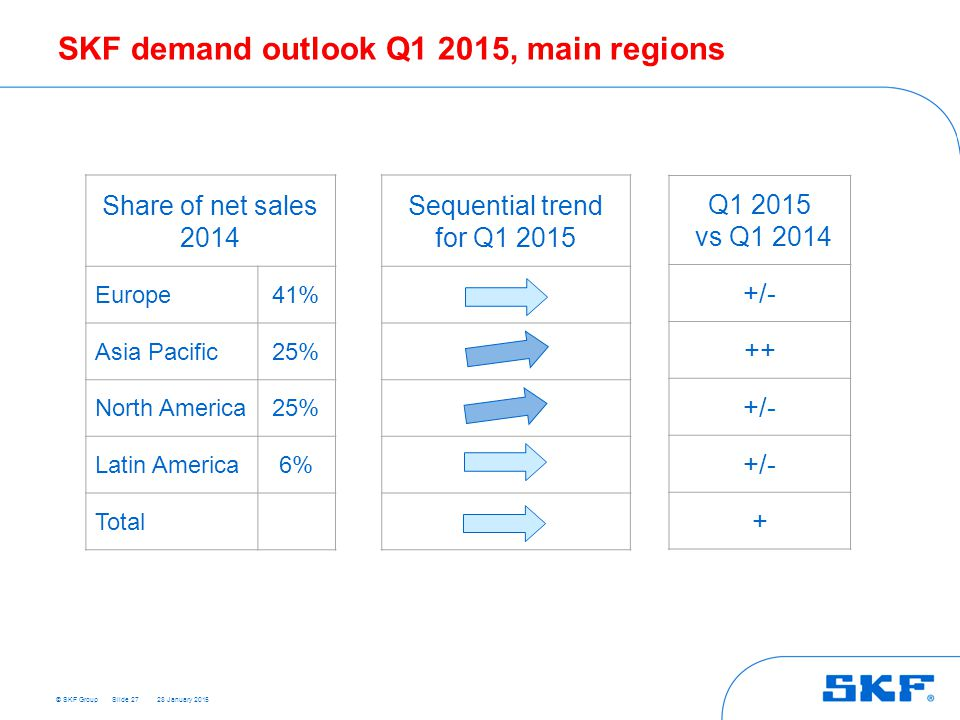 SKF demand outlook Q1 2015, main regions