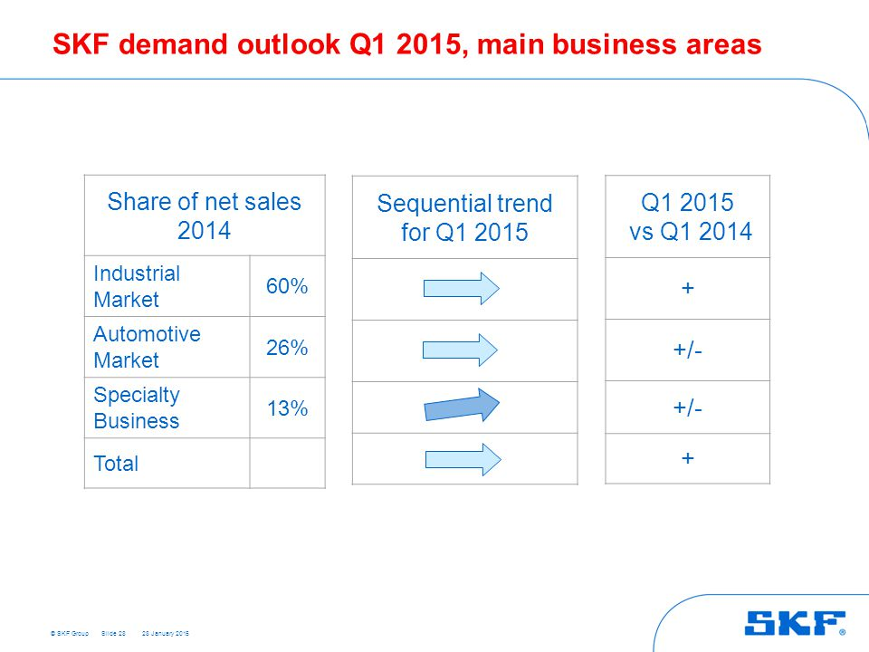 SKF demand outlook Q1 2015, main business areas