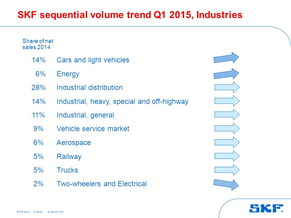SKF sequential volume trend Q1 2015, Industries