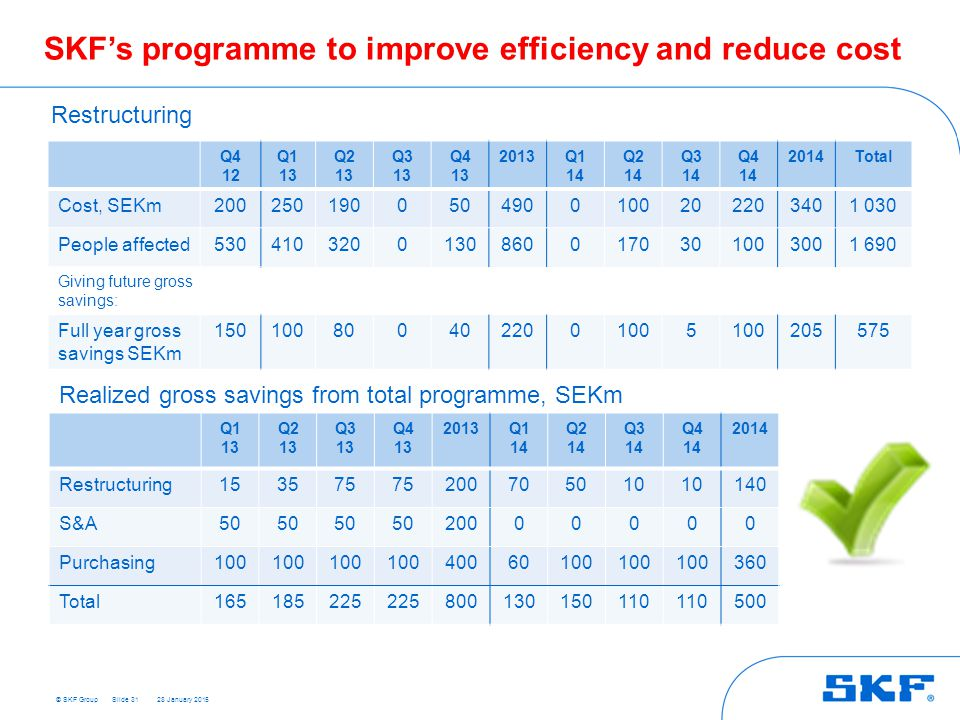 SKF's programme to improve efficiency and reduce cost