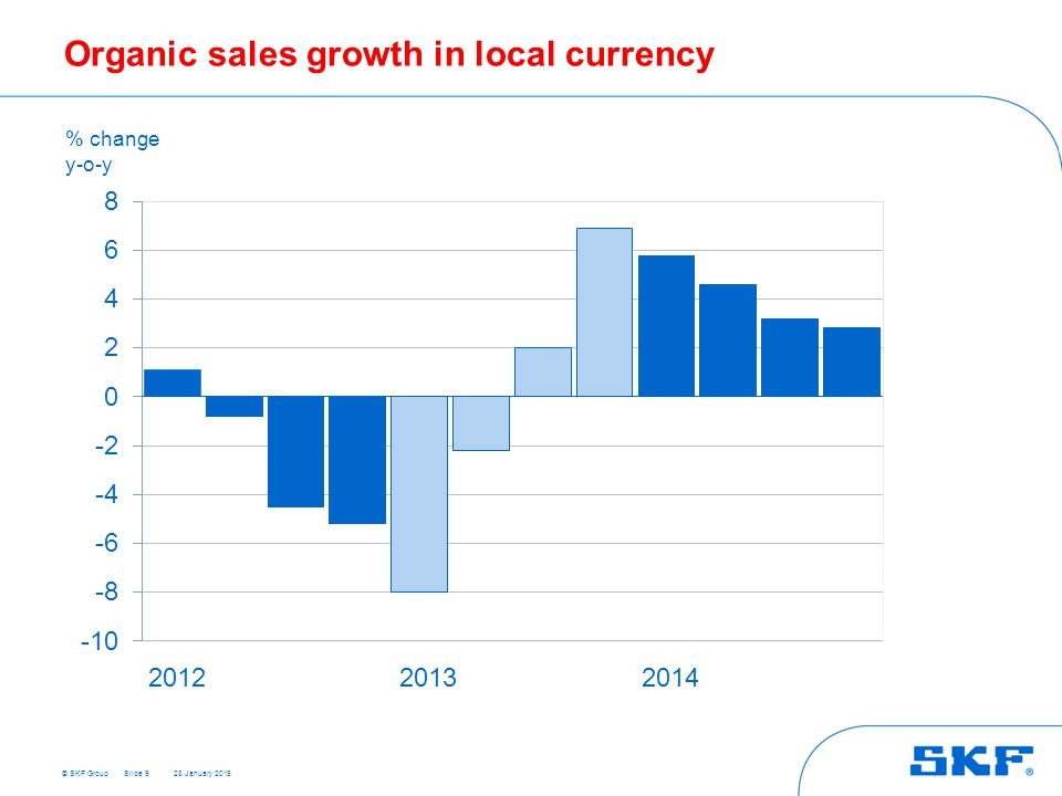 Organic sales growth in local currency