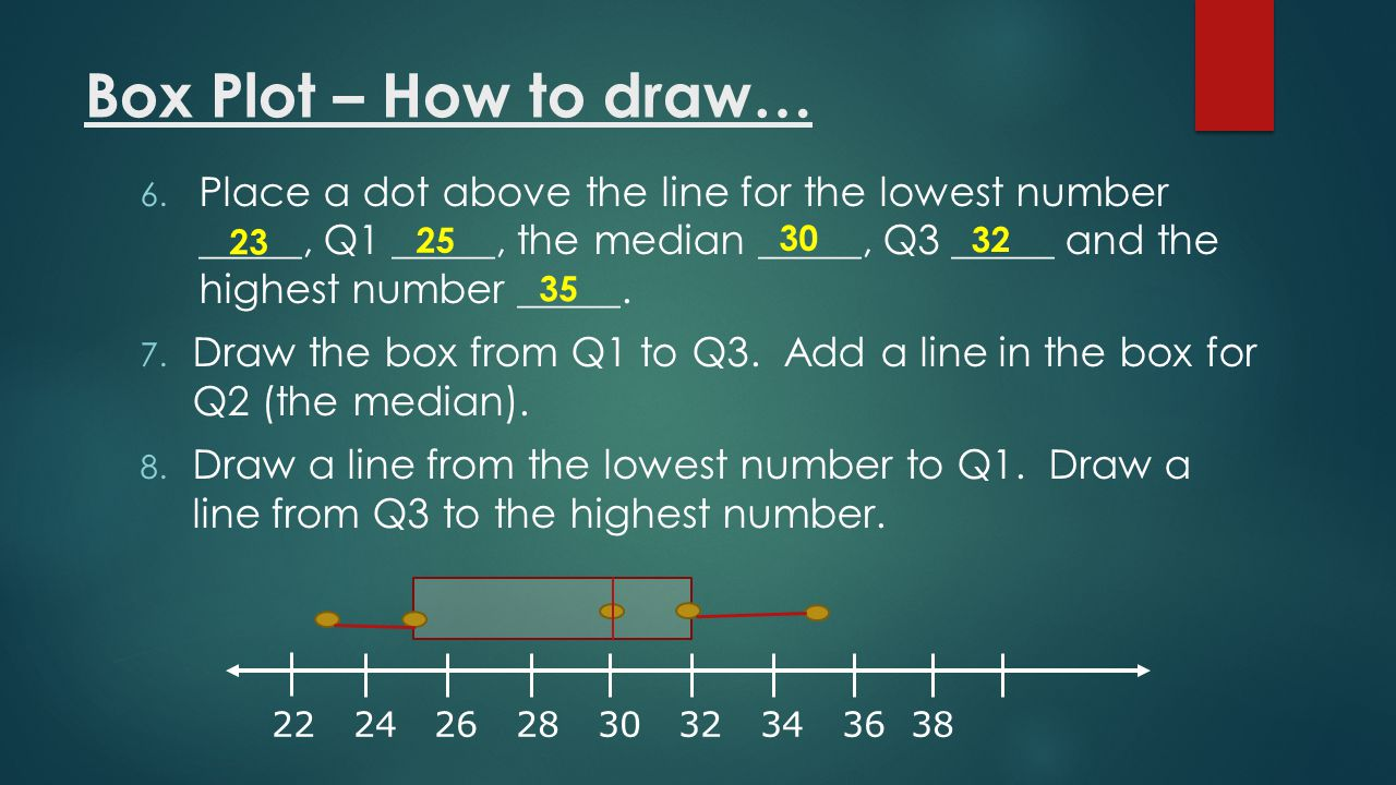 Box Plot – How to draw… Place a dot above the line for the lowest number _____, Q1 _____, the median _____, Q3 _____ and the highest number _____.