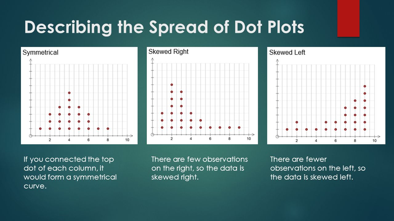 Describing the Spread of Dot Plots