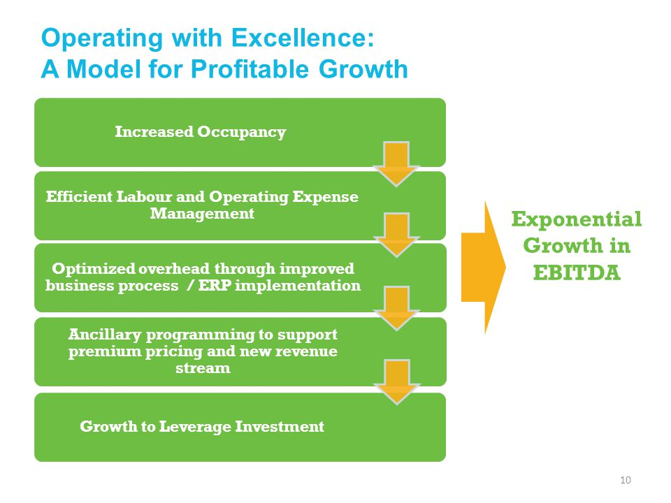 Operating with Excellence: A Model for Profitable Growth