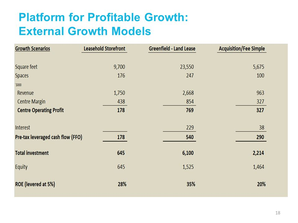 Platform for Profitable Growth: