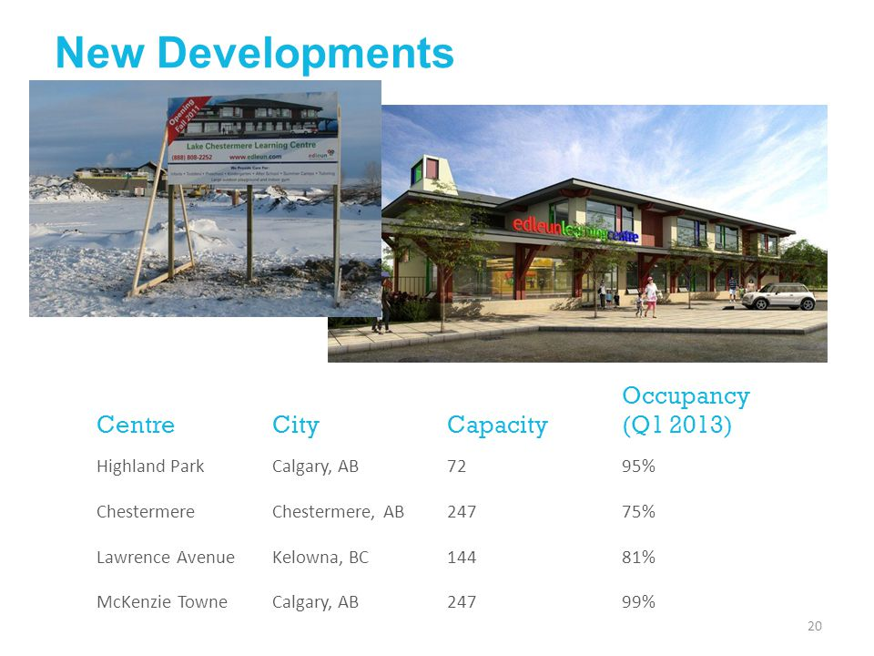 New Developments Centre City Capacity Occupancy (Q1 2013)