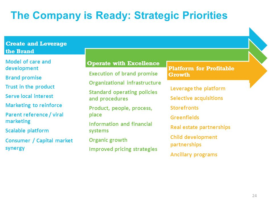 The Company is Ready: Strategic Priorities
